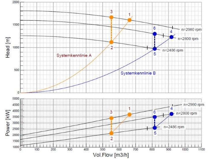 Testlauf-Ergebniss A: Reduzierung Fördermenge auf 83 % (Punkte 1 nach 2 auf Systemkennlinie) Leistung an der Pumpenwelle von 3.400 kW (3 unten) gedrosselt auf 2.150 kW (drehzahlgeregelt) Energieeinsparung 37 %